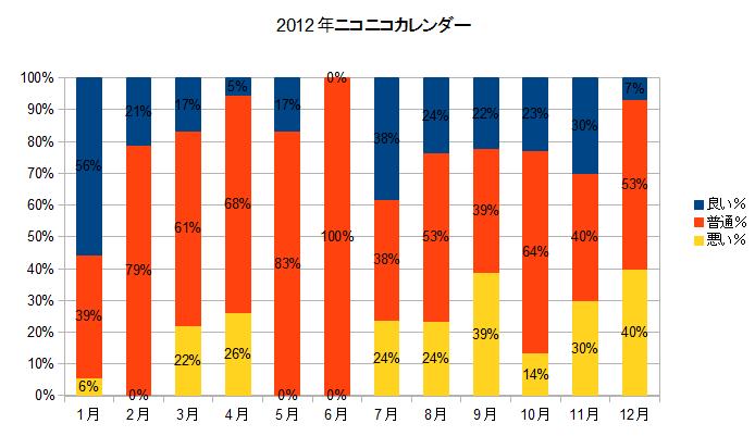 2012年ニコニコカレンダー.png